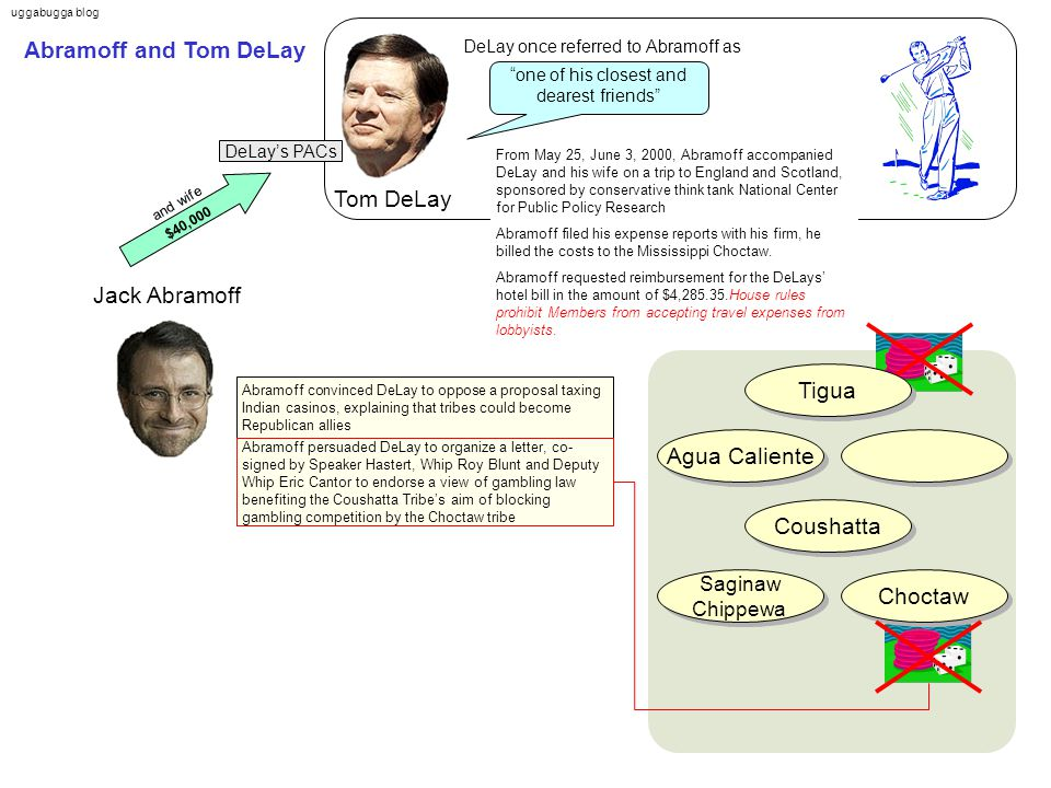 uggabugga blog Tom DeLay Jack Abramoff Abramoff and Tom DeLay Agua Caliente Abramoff convinced DeLay to oppose a proposal taxing Indian casinos, explaining that tribes could become Republican allies one of his closest and dearest friends DeLay once referred to Abramoff as Choctaw Tigua Saginaw Chippewa Saginaw Chippewa Abramoff persuaded DeLay to organize a letter, co- signed by Speaker Hastert, Whip Roy Blunt and Deputy Whip Eric Cantor to endorse a view of gambling law benefiting the Coushatta Tribe's aim of blocking gambling competition by the Choctaw tribe $40,000 Coushatta and wife DeLay's PACs From May 25, June 3, 2000, Abramoff accompanied DeLay and his wife on a trip to England and Scotland, sponsored by conservative think tank National Center for Public Policy Research Abramoff filed his expense reports with his firm, he billed the costs to the Mississippi Choctaw.