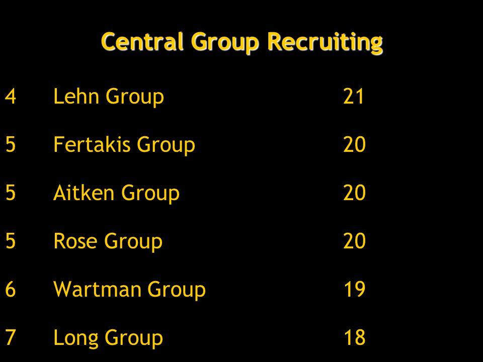 Central Group Recruiting 4Lehn Group21 5Fertakis Group20 5Aitken Group20 5Rose Group20 6Wartman Group19 7Long Group18