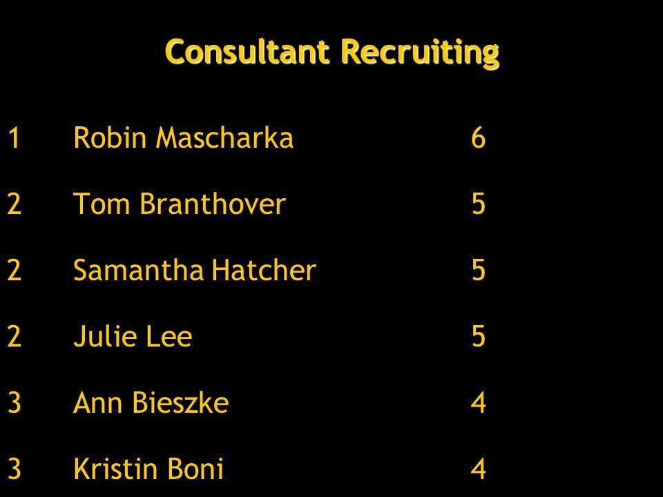 1Robin Mascharka6 2Tom Branthover5 2Samantha Hatcher5 2Julie Lee5 3Ann Bieszke4 3Kristin Boni4 Consultant Recruiting