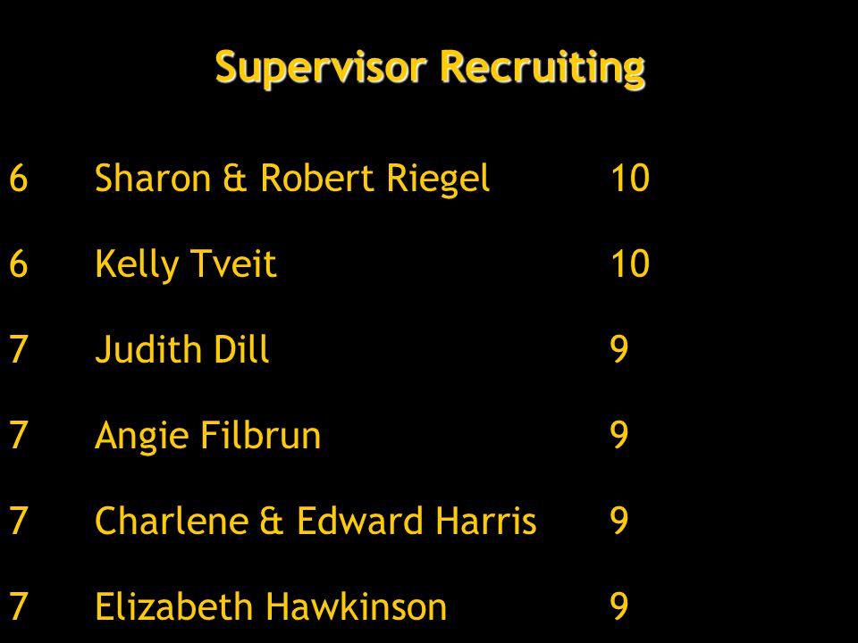 6Sharon & Robert Riegel10 6Kelly Tveit10 7Judith Dill9 7Angie Filbrun9 7Charlene & Edward Harris9 7Elizabeth Hawkinson9 Supervisor Recruiting