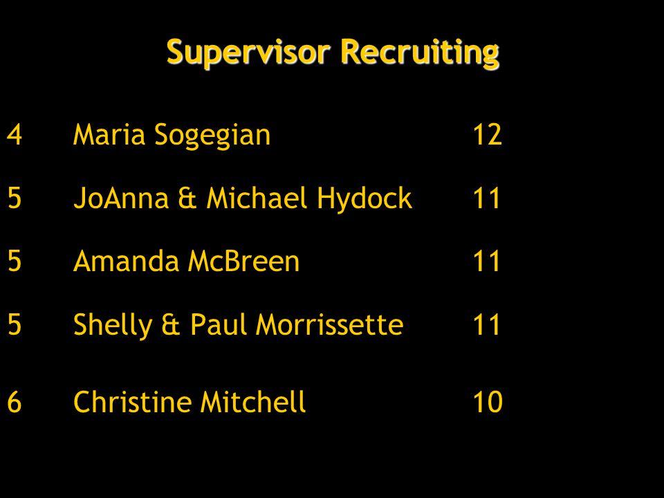4Maria Sogegian12 5JoAnna & Michael Hydock11 5Amanda McBreen11 5Shelly & Paul Morrissette11 6Christine Mitchell10 Supervisor Recruiting
