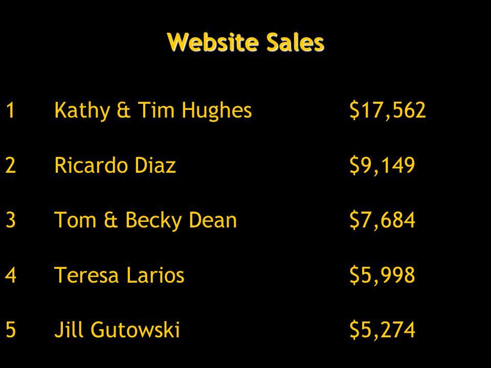 Website Sales 1Kathy & Tim Hughes$17,562 2Ricardo Diaz$9,149 3Tom & Becky Dean$7,684 4Teresa Larios$5,998 5Jill Gutowski$5,274