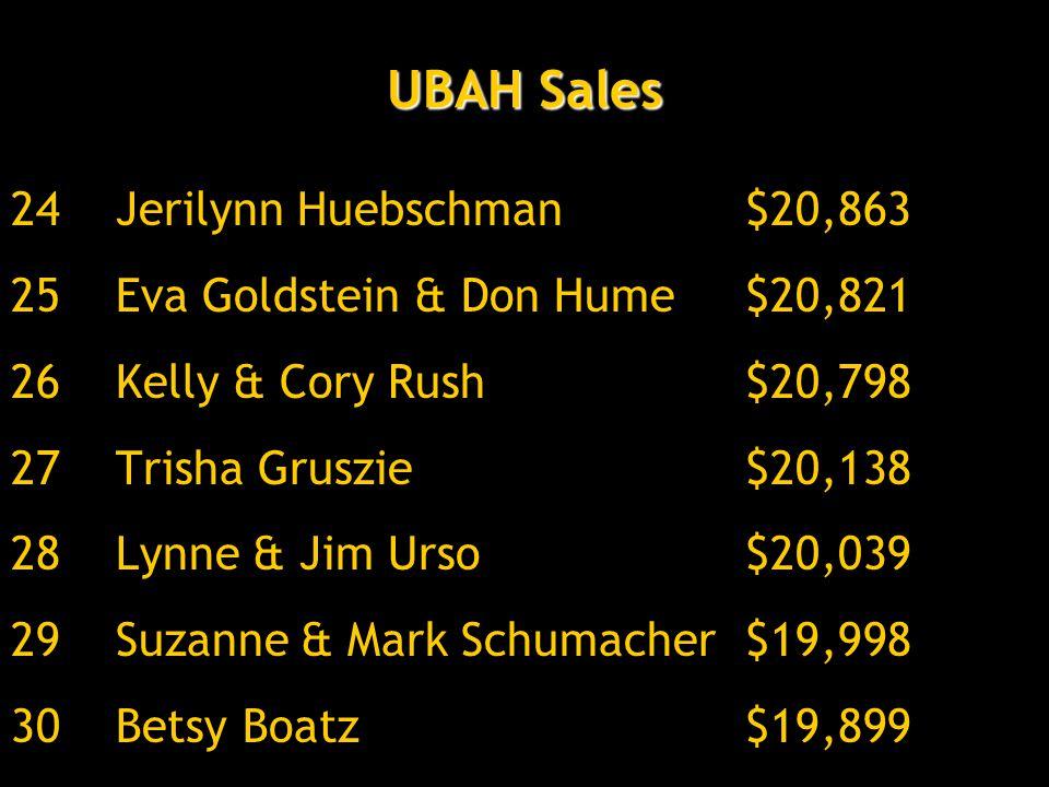 UBAH Sales 24Jerilynn Huebschman$20,863 25Eva Goldstein & Don Hume$20,821 26Kelly & Cory Rush$20,798 27Trisha Gruszie$20,138 28Lynne & Jim Urso$20,039 29Suzanne & Mark Schumacher$19,998 30Betsy Boatz$19,899