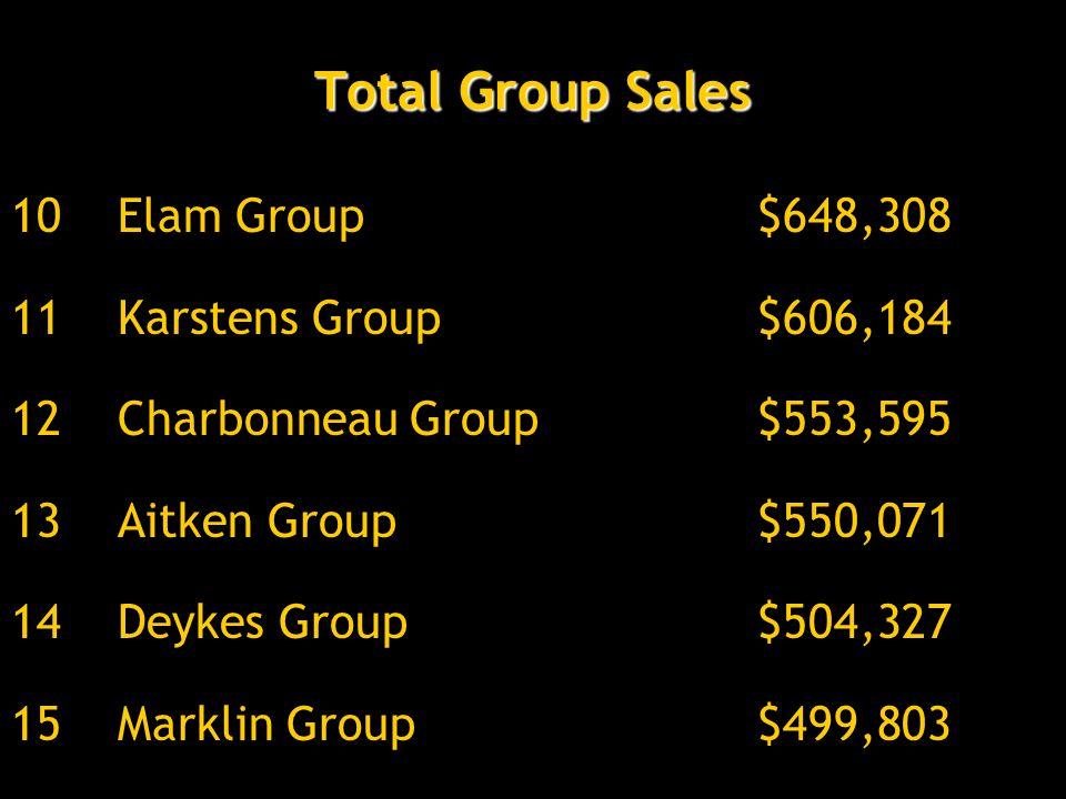 Total Group Sales 10Elam Group$648,308 11Karstens Group$606,184 12Charbonneau Group$553,595 13Aitken Group$550,071 14Deykes Group$504,327 15Marklin Gr