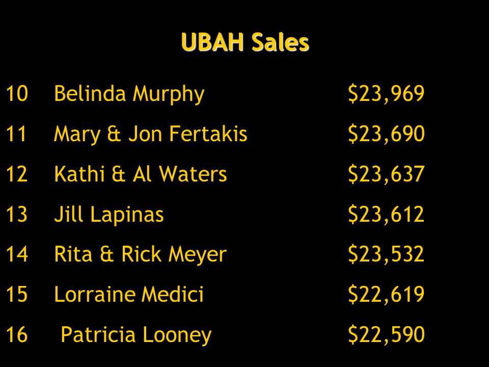 UBAH Sales 10Belinda Murphy$23,969 11Mary & Jon Fertakis$23,690 12Kathi & Al Waters$23,637 13Jill Lapinas$23,612 14Rita & Rick Meyer$23,532 15Lorraine Medici$22,619 16 Patricia Looney$22,590