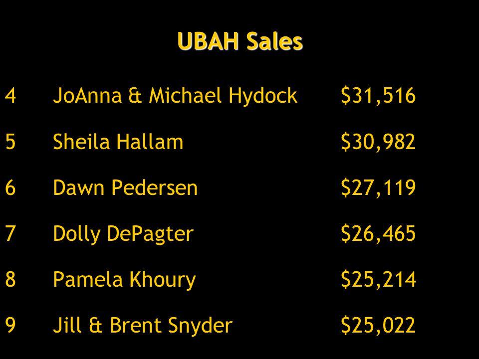 UBAH Sales 4JoAnna & Michael Hydock$31,516 5Sheila Hallam$30,982 6 Dawn Pedersen$27,119 7Dolly DePagter$26,465 8Pamela Khoury$25,214 9Jill & Brent Snyder$25,022