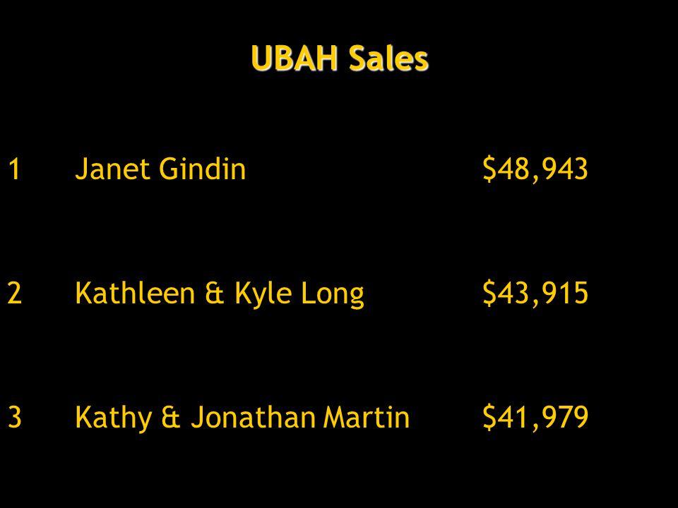UBAH Sales 1Janet Gindin$48,943 2Kathleen & Kyle Long$43,915 3Kathy & Jonathan Martin$41,979