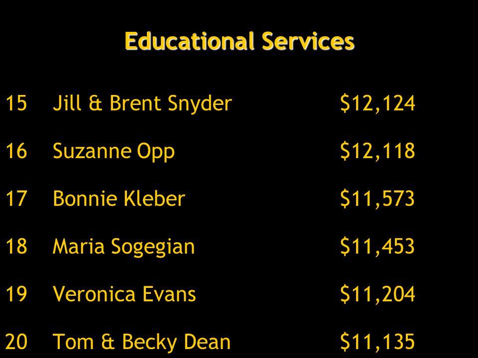 Educational Services 15Jill & Brent Snyder$12,124 16Suzanne Opp$12,118 17Bonnie Kleber$11,573 18Maria Sogegian$11,453 19Veronica Evans$11,204 20Tom & Becky Dean$11,135