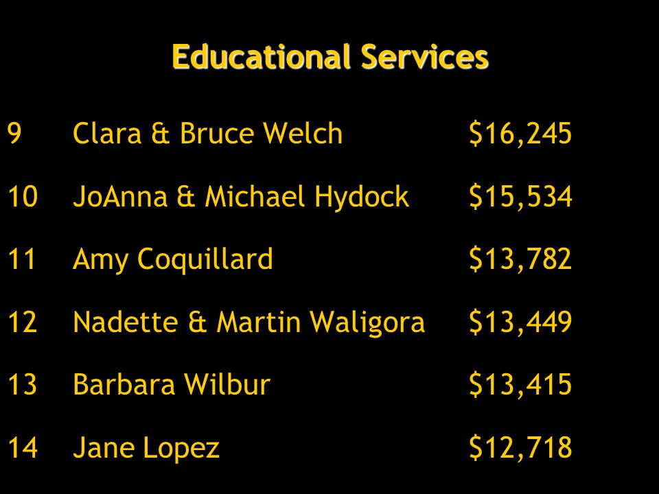 Educational Services 9Clara & Bruce Welch$16,245 10JoAnna & Michael Hydock$15,534 11Amy Coquillard$13,782 12Nadette & Martin Waligora$13,449 13Barbara Wilbur$13,415 14Jane Lopez$12,718