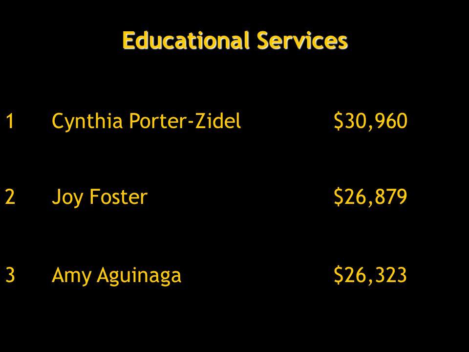 Educational Services 3Amy Aguinaga$26,323 2Joy Foster$26,879 1Cynthia Porter-Zidel$30,960