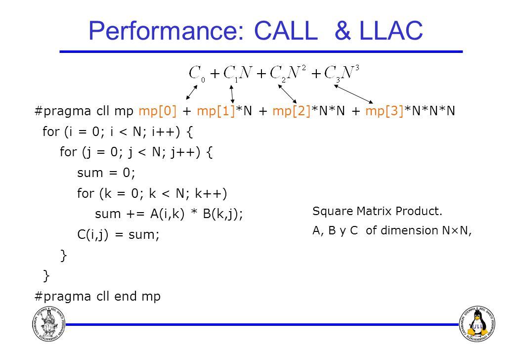 Performance: CALL & LLAC #pragma cll mp mp[0] + mp[1]*N + mp[2]*N*N + mp[3]*N*N*N for (i = 0; i < N; i++) { for (j = 0; j < N; j++) { sum = 0; for (k = 0; k < N; k++) sum += A(i,k) * B(k,j); C(i,j) = sum; } #pragma cll end mp Square Matrix Product.