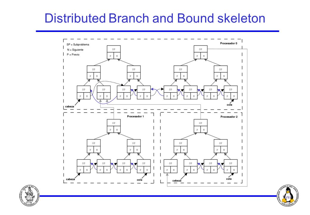 Distributed Branch and Bound skeleton