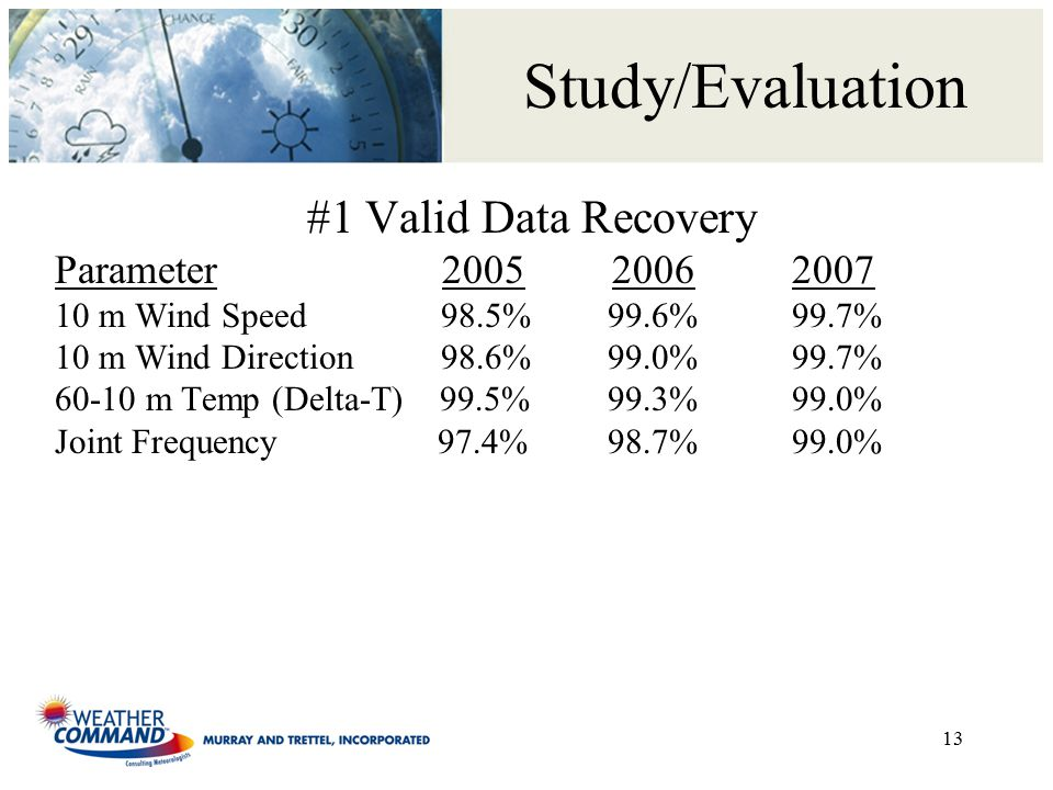 Study/Evaluation #1 Valid Data Recovery Parameter 2005 20062007 10 m Wind Speed 98.5% 99.6%99.7% 10 m Wind Direction 98.6% 99.0%99.7% 60-10 m Temp (Delta-T) 99.5% 99.3%99.0% Joint Frequency 97.4% 98.7%99.0% 13