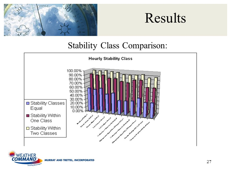 27 Results Stability Class Comparison: