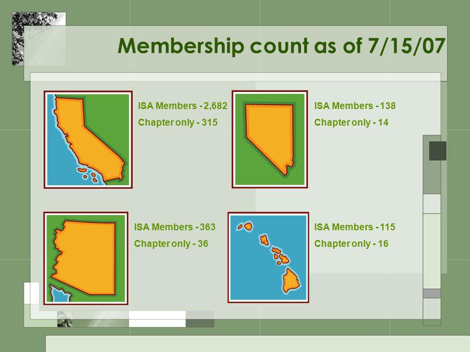Membership count as of 7/15/07 ISA Members - 2,682 Chapter only - 315 ISA Members - 138 Chapter only - 14 ISA Members - 363 Chapter only - 36 ISA Members - 115 Chapter only - 16