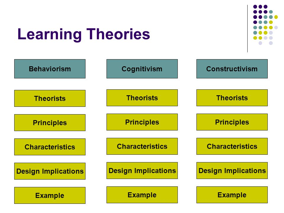 Learning Theories Theorists BehaviorismCognitivismConstructivism Principles Characteristics Design Implications Example Theorists Principles Character