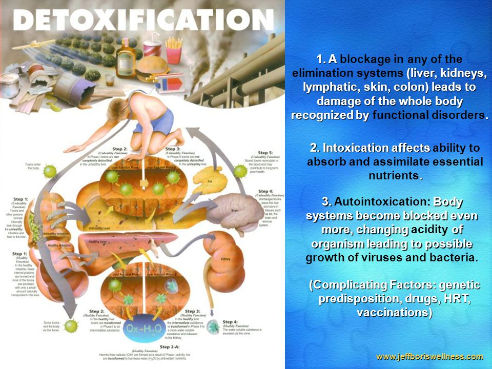 www.jeffboriswellness.com 1. A (liver, kidneys, lymphatic, skin, colon) leads to damage of the whole body recognized by. 1. A blockage in any of the e