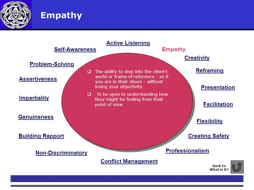 Empathy Back to What is it? x  The ability to step into the client's world or frame of reference – as if you are in their shoes – without losing your