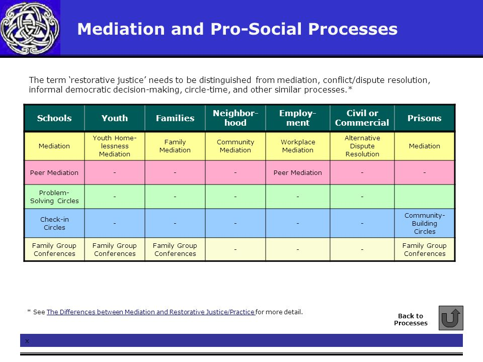Mediation and Pro-Social Processes Back to Processes x SchoolsYouthFamilies Neighbor- hood Employ- ment Civil or Commercial Prisons Mediation Youth Ho