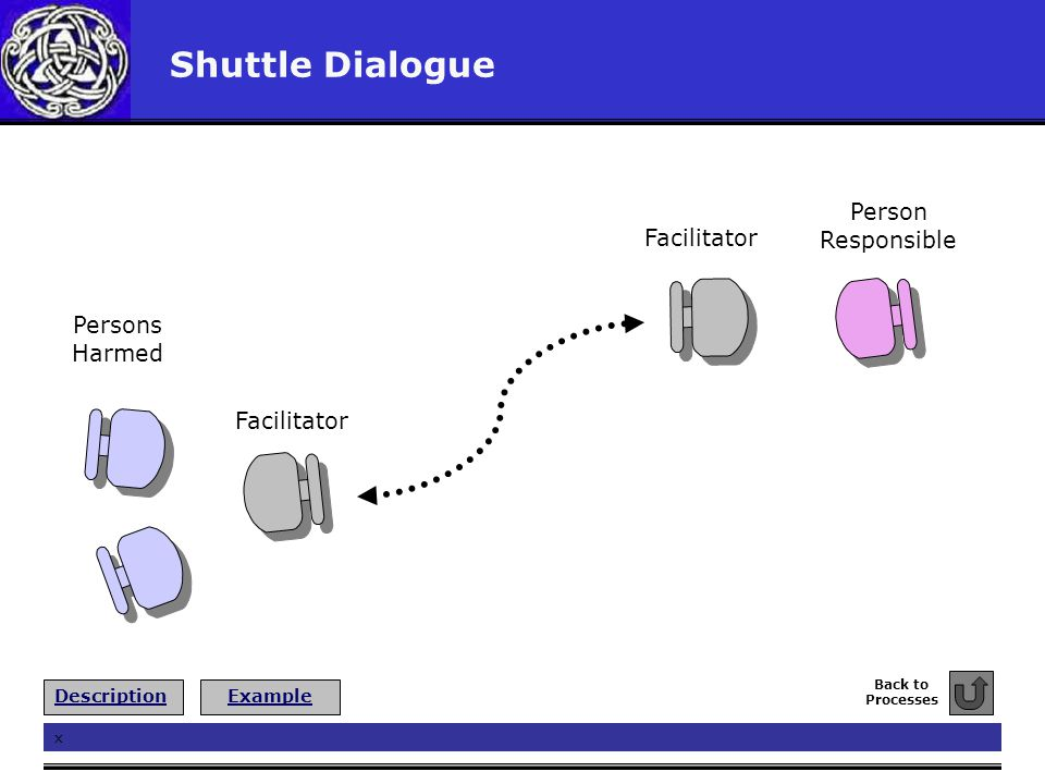 Shuttle Dialogue Person Responsible Persons Harmed Facilitator x Back to Processes ExampleDescription