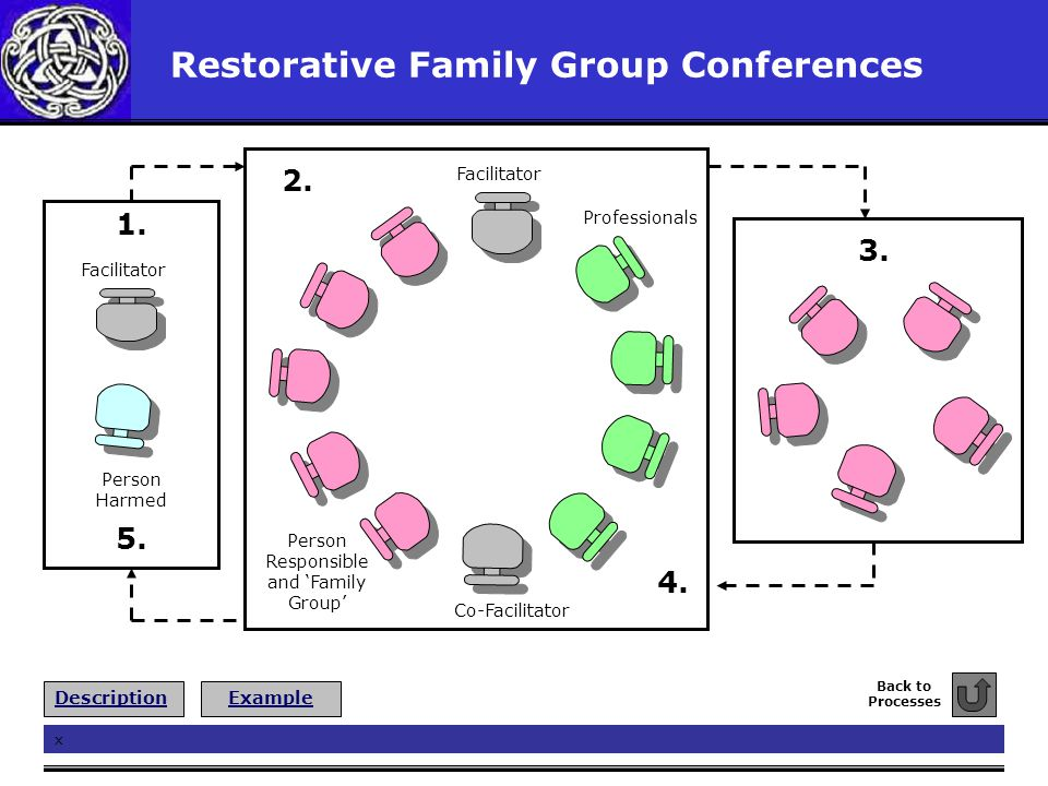 Restorative Family Group Conferences Professionals Person Responsible and 'Family Group' Co-Facilitator Facilitator 2. 3. 4. Facilitator Person Harmed