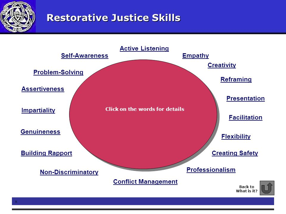 Restorative Justice Skills Conflict Management Active Listening Facilitation Building Rapport Assertiveness Presentation Genuineness Reframing Problem-Solving Creating Safety EmpathySelf-Awareness Back to What is it.