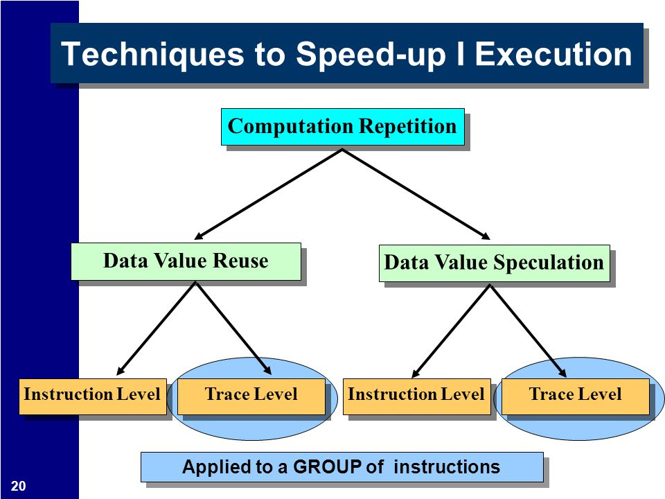 20 Applied to a GROUP of instructions Techniques to Speed-up I Execution Computation Repetition Data Value Reuse Instruction Level Trace Level Data Va