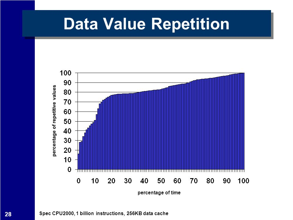 28 Data Value Repetition percentage of repetitive values percentage of time Spec CPU2000, 1 billion instructions, 256KB data cache