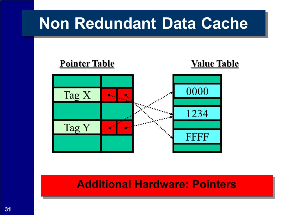 31 Additional Hardware: Pointers 1234 FFFF 0000 Non Redundant Data Cache Tag X Tag Y Pointer Table Value Table