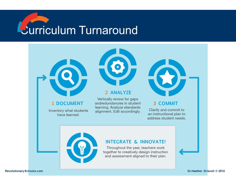 Curriculum Turnaround RevolutionarySchools.com Dr.Heather Driscoll © 2012