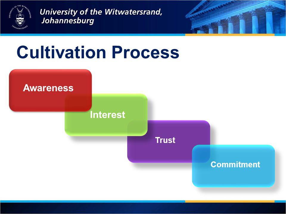 Cultivation Process Awareness Interest Trust Commitment