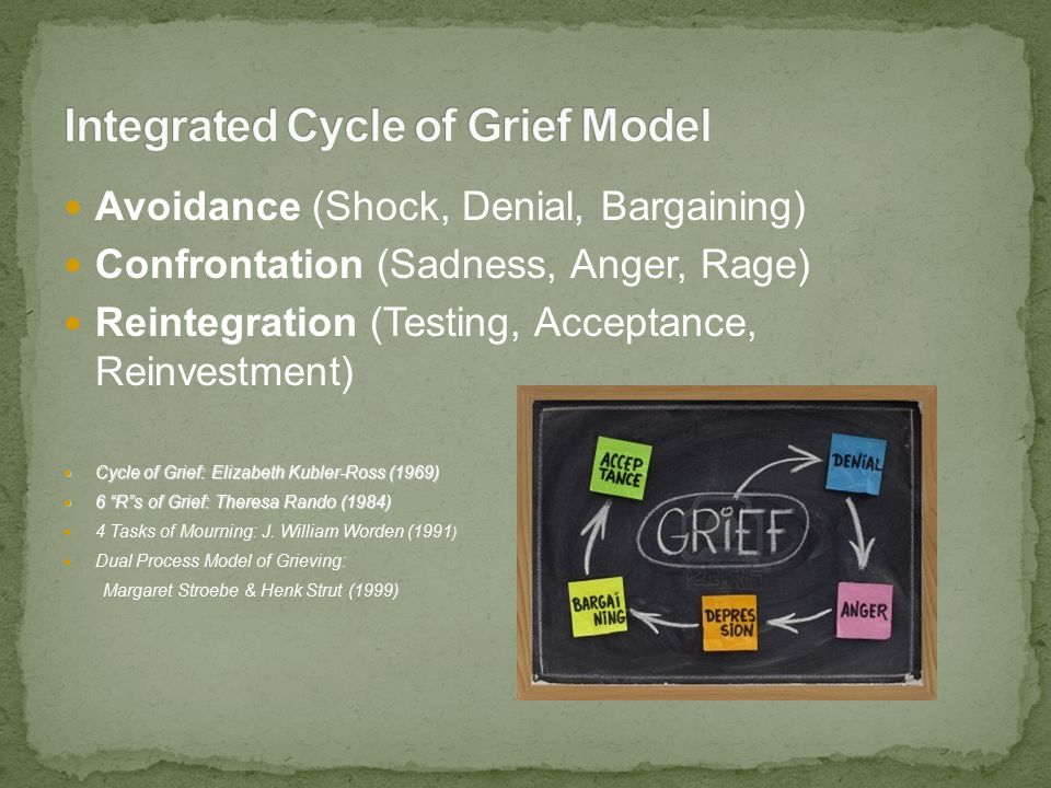 Avoidance (Shock, Denial, Bargaining) Confrontation (Sadness, Anger, Rage) Reintegration (Testing, Acceptance, Reinvestment) Cycle of Grief: Elizabeth Kubler-Ross (1969) Cycle of Grief: Elizabeth Kubler-Ross (1969) 6 R s of Grief: Theresa Rando (1984) 6 R s of Grief: Theresa Rando (1984) 4 Tasks of Mourning: J.