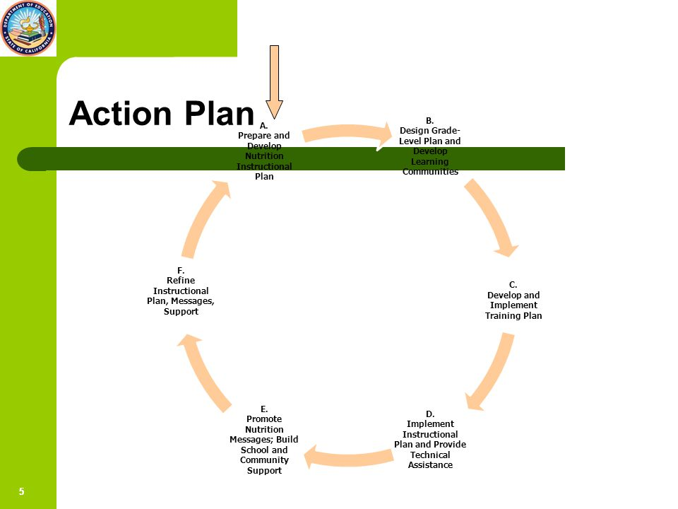66 Action Plan- Step A: Prepare and Develop Nutrition Instructional Plan 1.