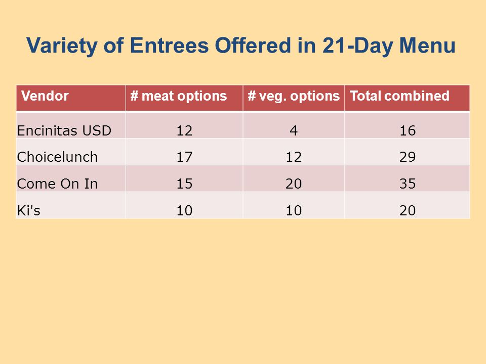 Variety of Entrees Offered in 21-Day Menu Vendor# meat options# veg.