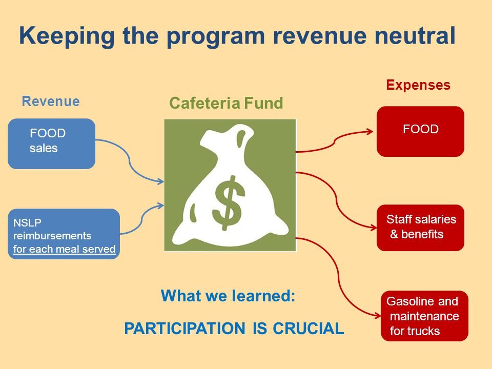 Keeping the program revenue neutral Cafeteria Fund Expenses Revenue Staff salaries & benefits Gasoline and maintenance for trucks FOOD sales NSLP reimbursements for each meal served What we learned: PARTICIPATION IS CRUCIAL