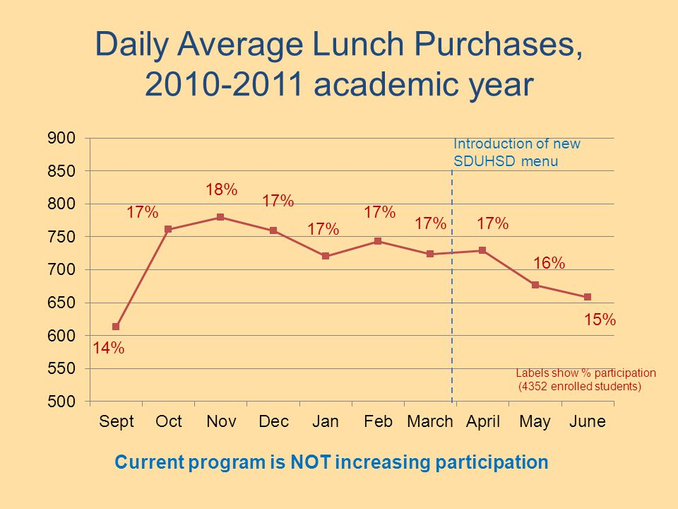 Daily Average Lunch Purchases, 2010-2011 academic year 15% 16% 17% 14% 17% 18% 17% Introduction of new SDUHSD menu Labels show % participation (4352 enrolled students) Current program is NOT increasing participation