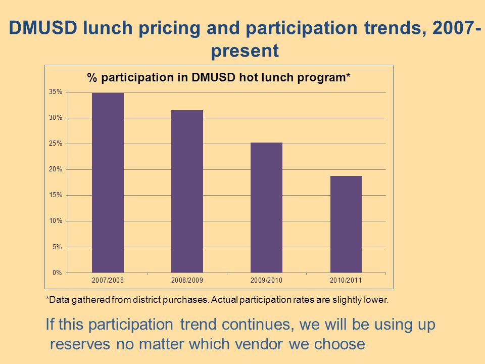 DMUSD lunch pricing and participation trends, 2007- present If this participation trend continues, we will be using up reserves no matter which vendor we choose *Data gathered from district purchases.