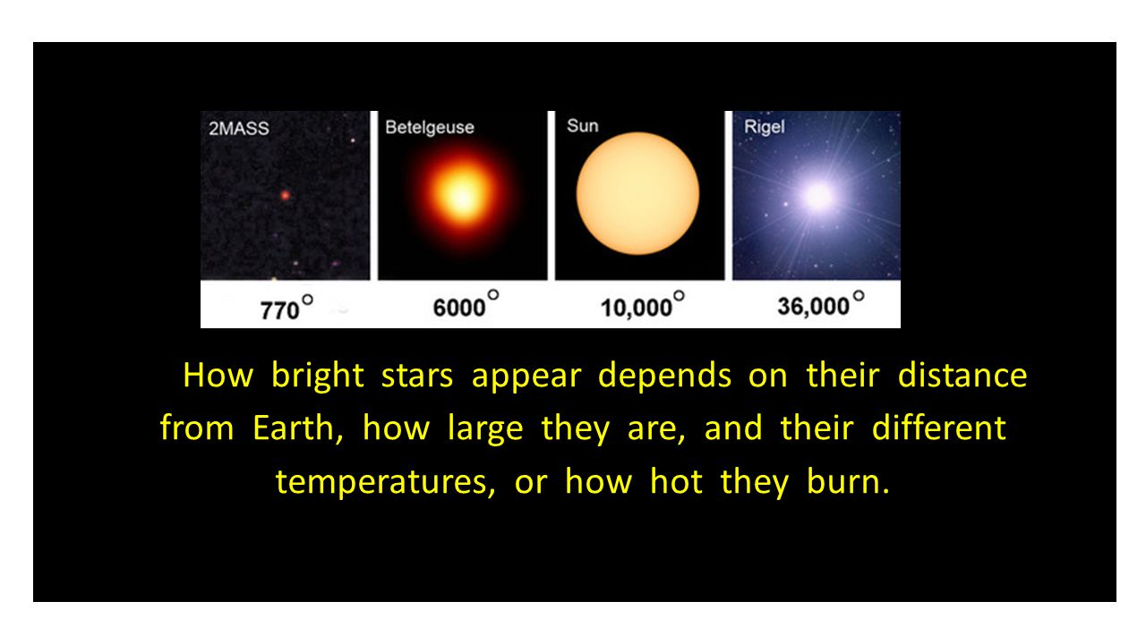 How bright stars appear depends on their distance from Earth, how large they are, and their different temperatures, or how hot they burn.