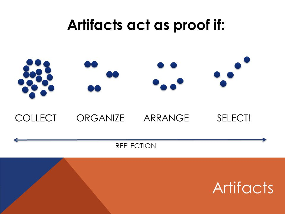 Artifacts act as proof if: COLLECTORGANIZEARRANGESELECT! REFLECTION Artifacts
