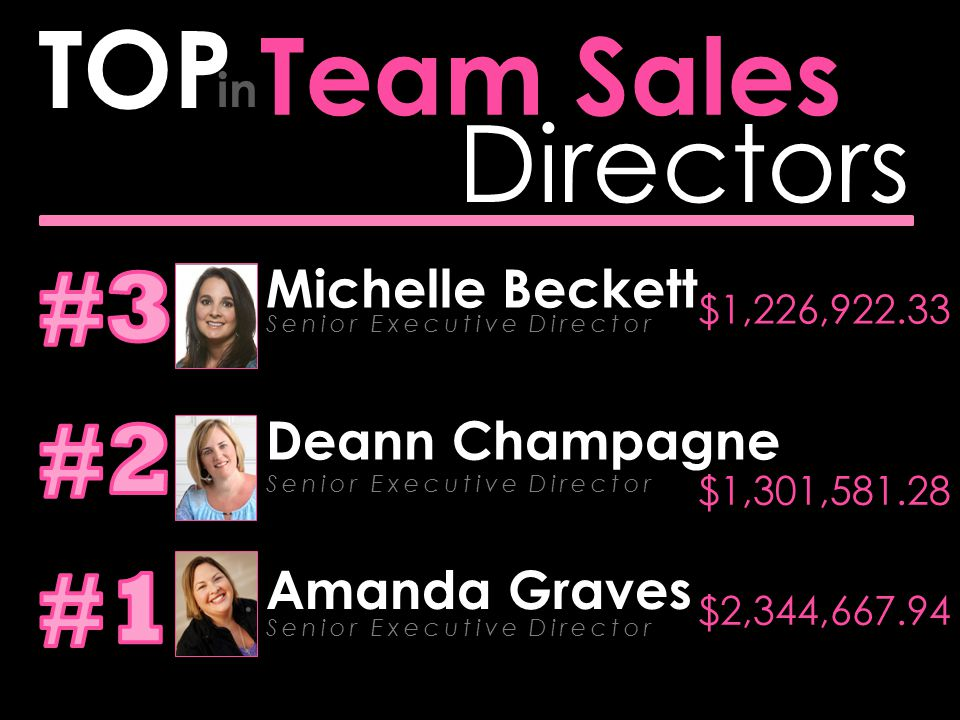Directors Team Sales TOP in Amanda Graves Senior Executive Director $2,344,667.94 Deann Champagne Senior Executive Director $1,301,581.28 Michelle Bec