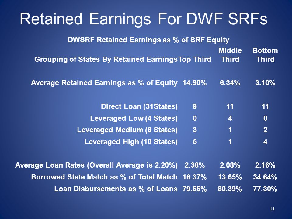 Retained Earnings For DWF SRFs 11 DWSRF Retained Earnings as % of SRF Equity Grouping of States By Retained EarningsTop Third Middle Third Bottom Thir