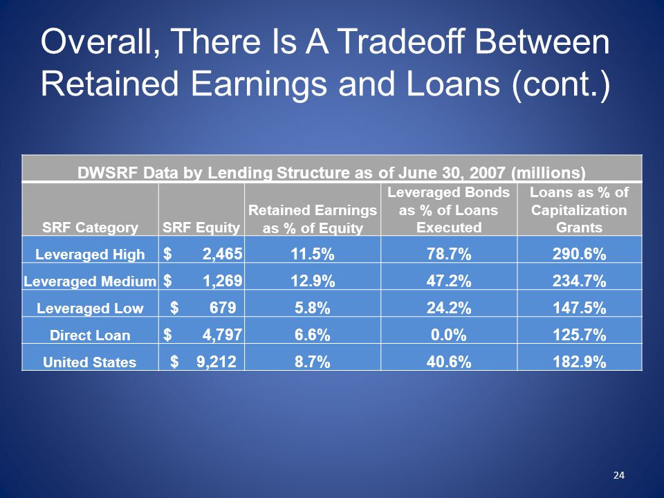 Overall, There Is A Tradeoff Between Retained Earnings and Loans (cont.) DWSRF Data by Lending Structure as of June 30, 2007 (millions) SRF CategorySRF Equity Retained Earnings as % of Equity Leveraged Bonds as % of Loans Executed Loans as % of Capitalization Grants Leveraged High $ 2,46511.5%78.7%290.6% Leveraged Medium $ 1,26912.9%47.2%234.7% Leveraged Low $ 6795.8%24.2%147.5% Direct Loan $ 4,7976.6%0.0%125.7% United States $ 9,2128.7%40.6%182.9% 24