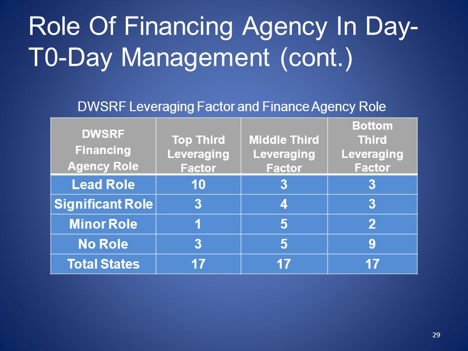 Role Of Financing Agency In Day- T0-Day Management (cont.) DWSRF Financing Agency Role Top Third Leveraging Factor Middle Third Leveraging Factor Bottom Third Leveraging Factor Lead Role1033 Significant Role343 Minor Role152 No Role359 Total States17 29 DWSRF Leveraging Factor and Finance Agency Role