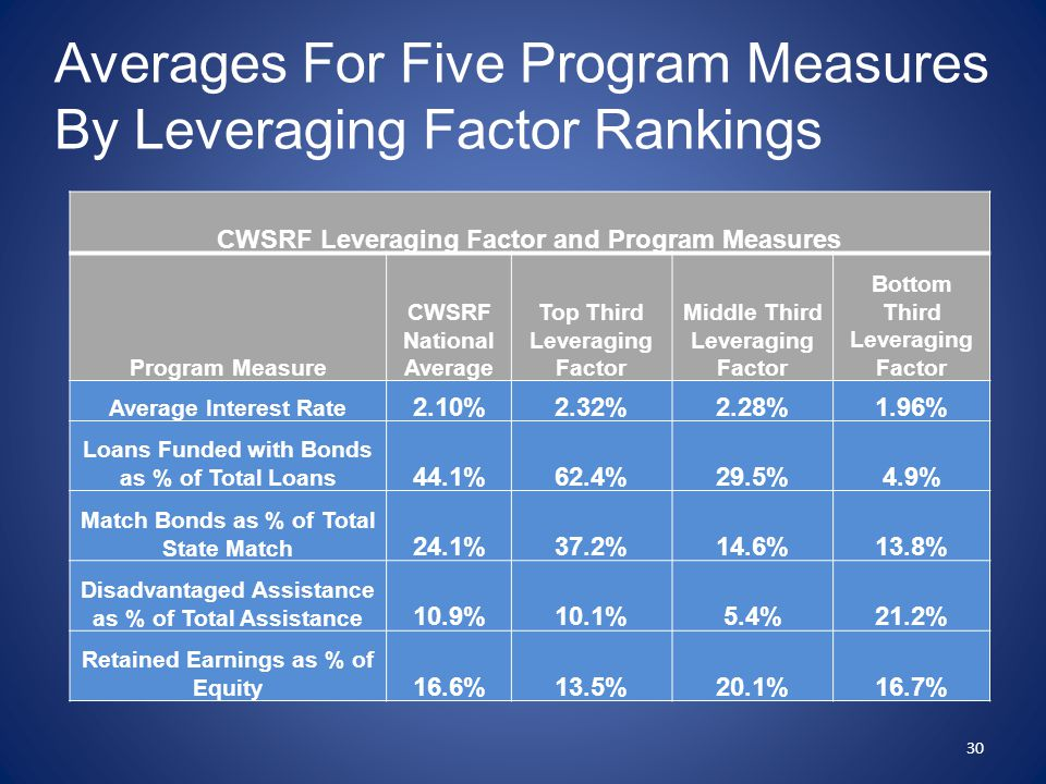 Averages For Five Program Measures By Leveraging Factor Rankings CWSRF Leveraging Factor and Program Measures Program Measure CWSRF National Average T