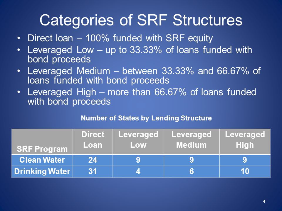 The Leveraged Approaches Achieve A Higher Leverage Factor CWSRF Leverage Factor and Lending Structure Lending Structure Top Third Leveraging Factor Middle Third Leveraging Factor Bottom Third Leveraging Factor Leveraged High 720 Leveraged Medium 711 Leveraged Low 252 Direct Loan 1914 Total States 17 25