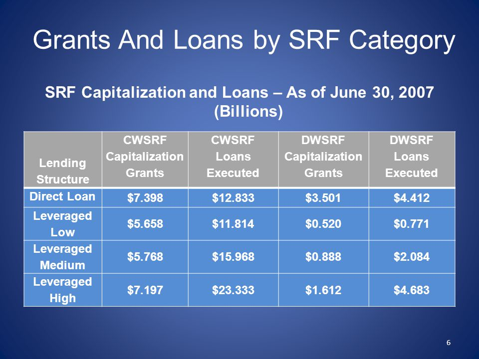 Grants And Loans by SRF Category SRF Capitalization and Loans – As of June 30, 2007 (Billions) Lending Structure CWSRF Capitalization Grants CWSRF Loa