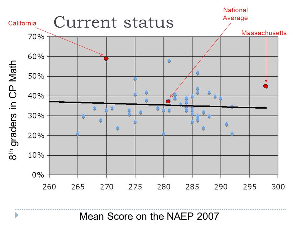 California National Average Massachusetts Mean Score on the NAEP 2007 8 th graders in CP Math Current status