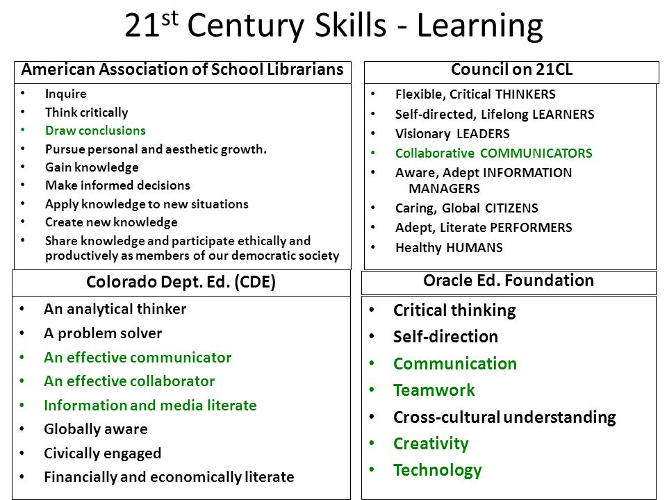 21 st Century Skills - Learning American Association of School Librarians Inquire Think critically Draw conclusions Pursue personal and aesthetic growth.
