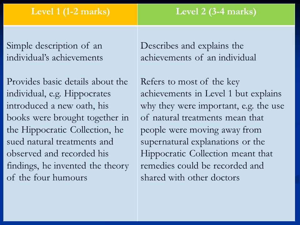 Level 1 (1-2 marks)Level 2 (3-4 marks) Simple description of an individual's achievements Provides basic details about the individual, e.g. Hippocrate
