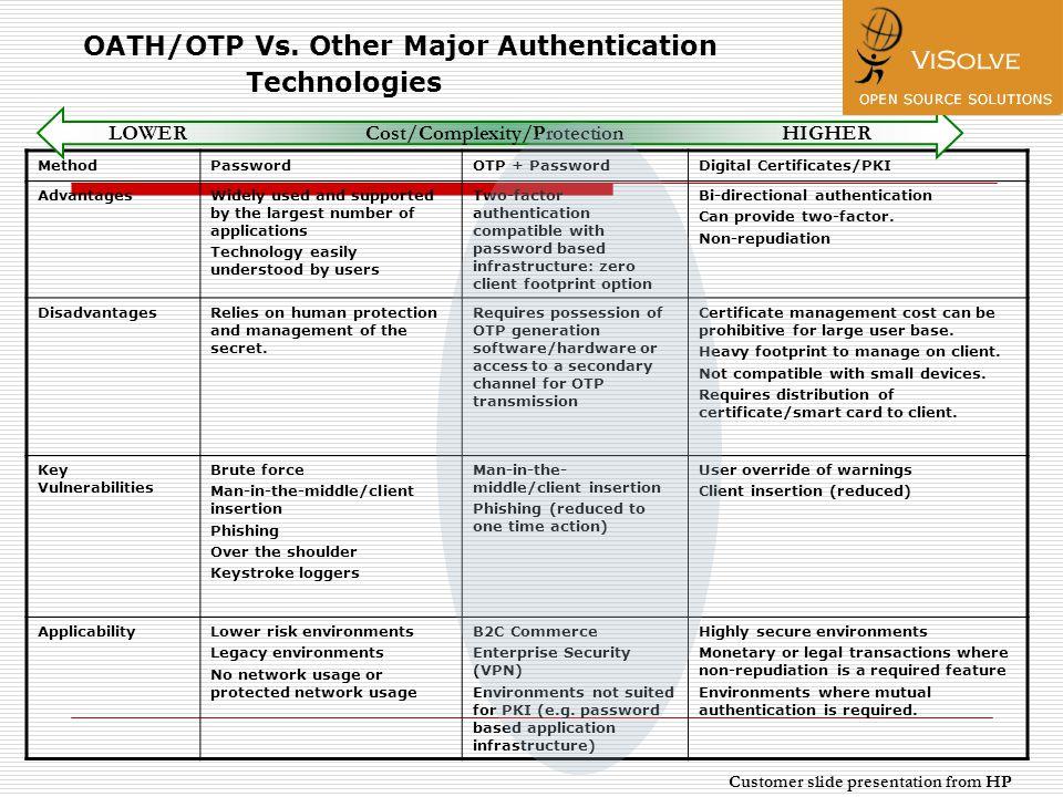 OATH/OTP Vs.